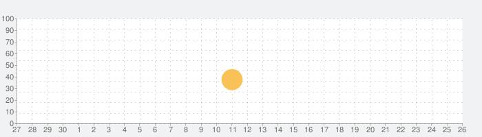 楽しい席替えの話題指数グラフ(10月26日(月))