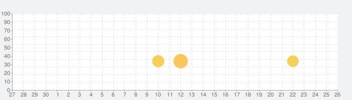 Toca Life: Worldの話題指数グラフ(5月26日(火))