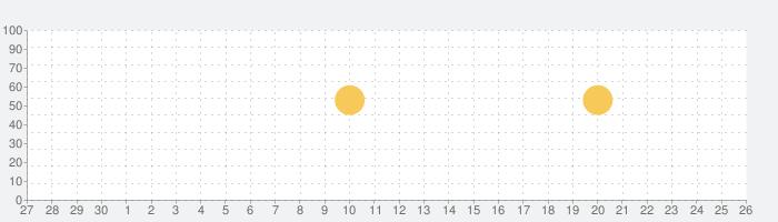 FacePlay - Face Swap Videoの話題指数グラフ(10月26日(火))
