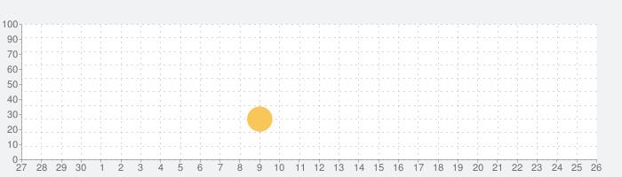 Pictoword:楽しいワードゲーム。オフラインでの脳トレゲーム。の話題指数グラフ(10月26日(月))