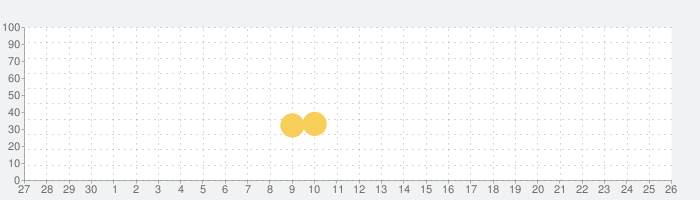 Captain TNTの話題指数グラフ(10月26日(火))