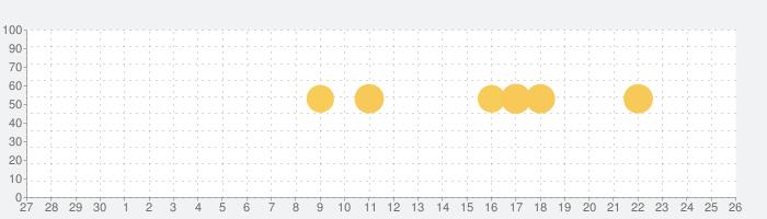 Nature Remo スマートリモコンで快適な生活をの話題指数グラフ(7月26日(月))