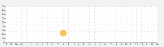 9th Dawn II 2 RPGの話題指数グラフ(10月26日(月))