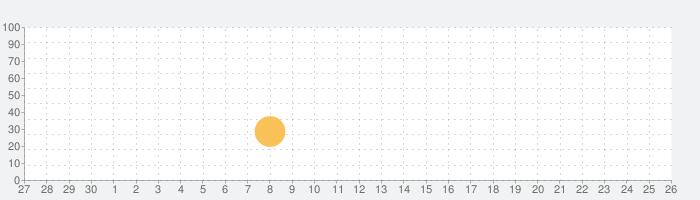 Art Model - Pose & morph toolの話題指数グラフ(10月26日(月))