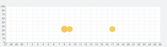 仮面ライダー シティウォーズの話題指数グラフ(10月26日(月))