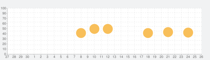 GoodPlayerの話題指数グラフ(10月26日(月))