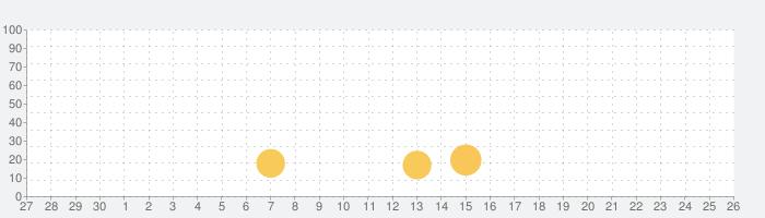 igloohomeの話題指数グラフ(7月26日(月))