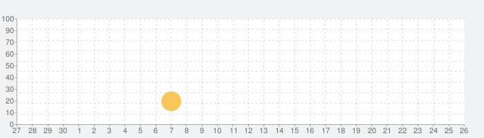 Creative Art Marker Pen Setの話題指数グラフ(7月26日(月))