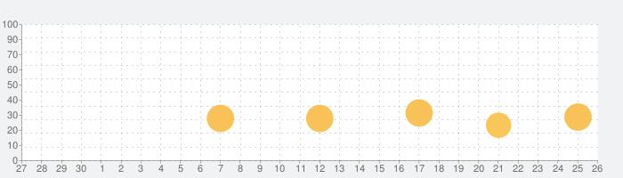 NOMO CAM - ポイント & シュートの話題指数グラフ(7月26日(月))