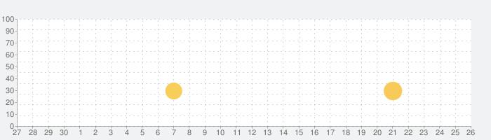 妖怪三国志 国盗りウォーズの話題指数グラフ(5月26日(火))
