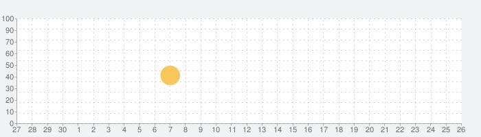 オールメールアクセスの話題指数グラフ(7月26日(月))