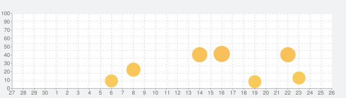 GLOBIS 学び放題 ビジネスを動画で学べるアプリの話題指数グラフ(10月26日(火))