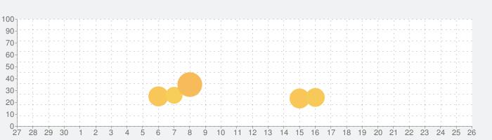 犬鳴村〜残響〜の話題指数グラフ(10月26日(月))