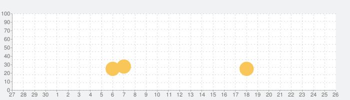 MIR4 (ミル4)の話題指数グラフ(10月26日(火))