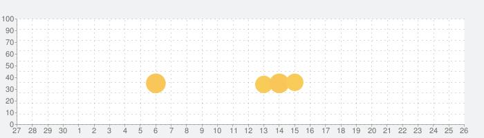 LINE 超大富豪の話題指数グラフ(10月26日(火))