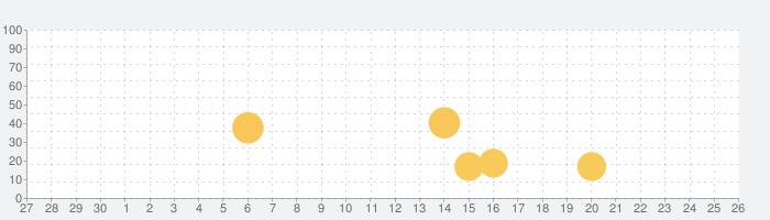 通知バッジ PRO (for email)の話題指数グラフ(7月26日(月))