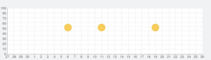 楽天レシピ 人気料理と簡単献立 いつでも無料レシピ検索の話題指数グラフ(10月26日(月))