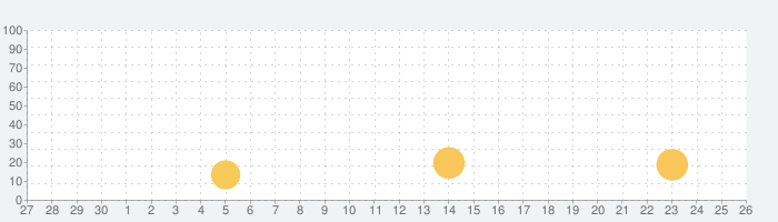 いぬのきもち・ねこのきもちの話題指数グラフ(10月26日(月))