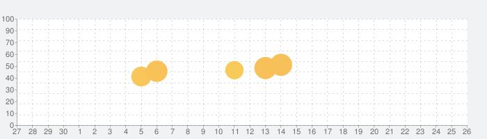 関西停電情報の話題指数グラフ(7月26日(月))