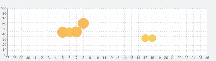 メガミヒストリアの話題指数グラフ(10月26日(月))