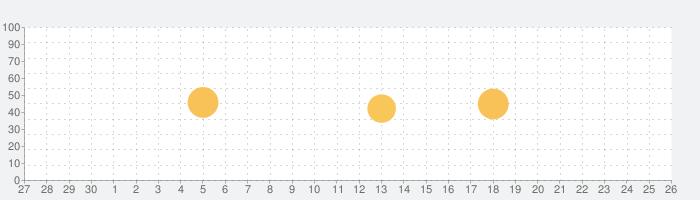 家事ノート-共働き夫婦向け家事分担アプリの話題指数グラフ(7月26日(月))