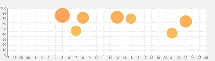 Samorost 2(サモロスト2)の話題指数グラフ(10月26日(火))
