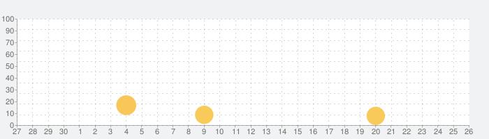 パワプロ 攻略 for 実況パワフルプロ野球の話題指数グラフ(5月26日(火))