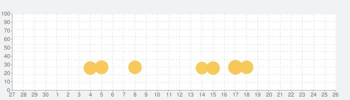 SagerNetの話題指数グラフ(7月26日(月))