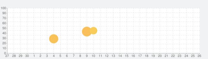 機械仕掛けの時計アプリの話題指数グラフ(10月26日(月))