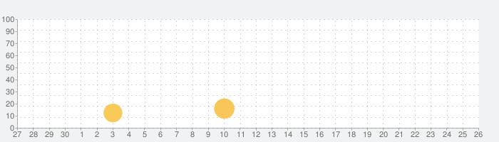 Amalinkの話題指数グラフ(10月26日(月))