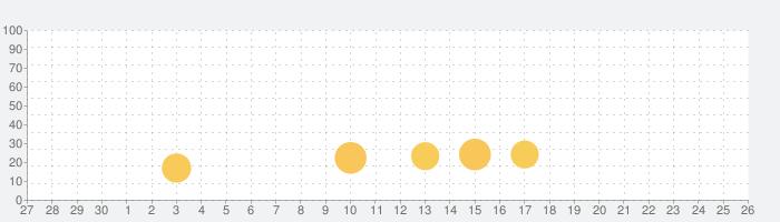 ノルン+ノネット ヴァール コモンズ 豪華版の話題指数グラフ(10月26日(月))