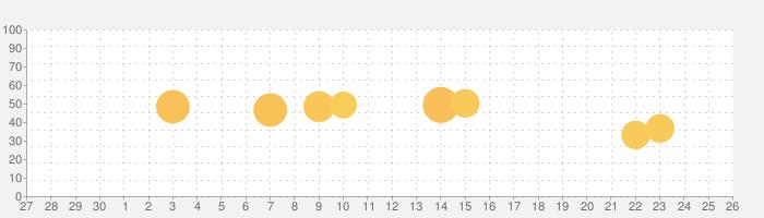 すべての言語の翻訳の話題指数グラフ(7月26日(月))