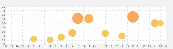 Vivid Studioの話題指数グラフ(10月26日(月))