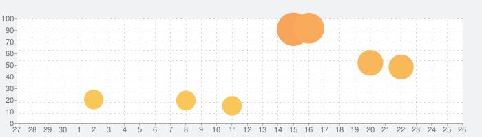 妖怪三国志 国盗りウォーズの話題指数グラフ(10月26日(火))