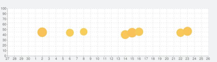 Iseefeederの話題指数グラフ(7月26日(月))