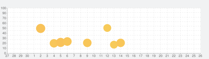 SmoothTrackの話題指数グラフ(10月26日(月))