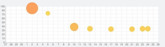 うたドン!の話題指数グラフ(5月26日(火))