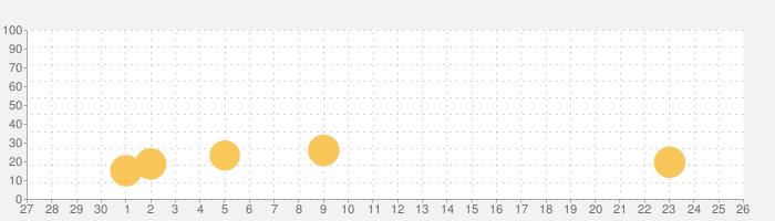 猫にみつかるな!の話題指数グラフ(10月26日(火))