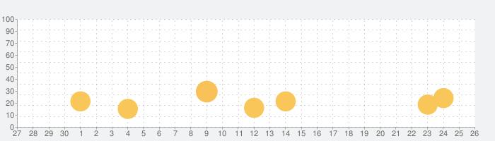 七猫小说-看小说电子书的阅读神器の話題指数グラフ(10月26日(火))