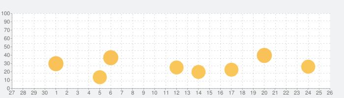 Postflop+ GTO Poker Trainerの話題指数グラフ(10月26日(月))