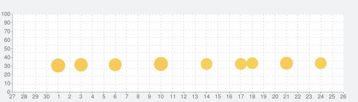 オンライン麻雀 Maru-Janの話題指数グラフ(10月26日(月))