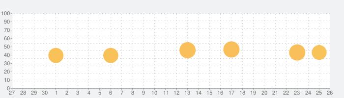 SkySafari 6 Plusの話題指数グラフ(5月26日(火))