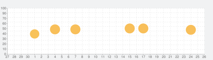 うごく図鑑!恐竜ランドの話題指数グラフ(10月26日(月))
