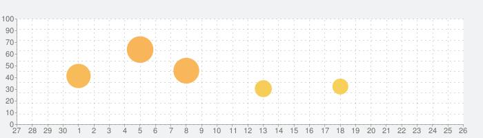 Samorost 3(サモロスト3)の話題指数グラフ(10月26日(火))