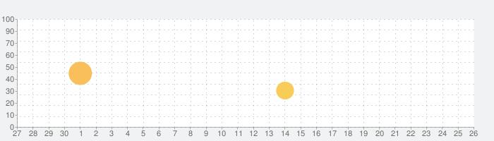 旺文社漢字典[第二版]の話題指数グラフ(10月26日(月))