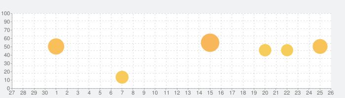 WolframAlphaの話題指数グラフ(10月26日(月))