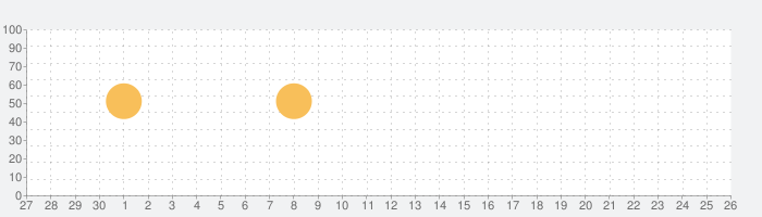 ミメモの話題指数グラフ(10月26日(火))