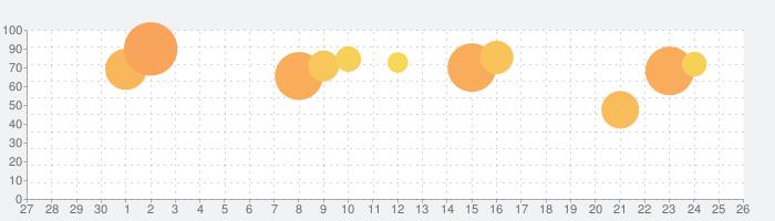 Vlinder Princess:着せ替えファッションゲームの話題指数グラフ(10月26日(火))