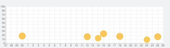 Caho家計簿(かけいぼ) かわいい&人気の家計簿の話題指数グラフ(10月26日(火))