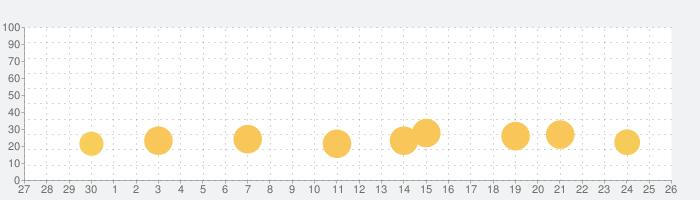 25BITの話題指数グラフ(10月26日(月))